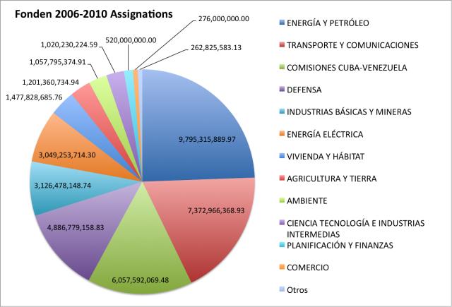 fonden-2006-2010